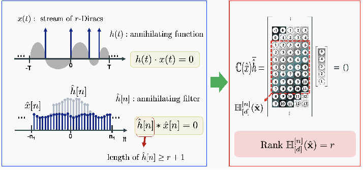 Figure 1 for Image Reconstruction: From Sparsity to Data-adaptive Methods and Machine Learning