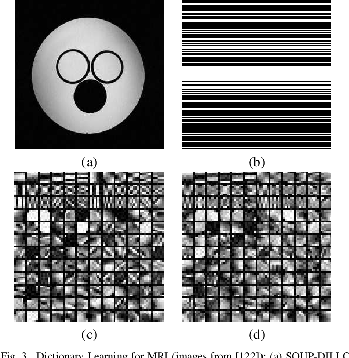 Figure 3 for Image Reconstruction: From Sparsity to Data-adaptive Methods and Machine Learning