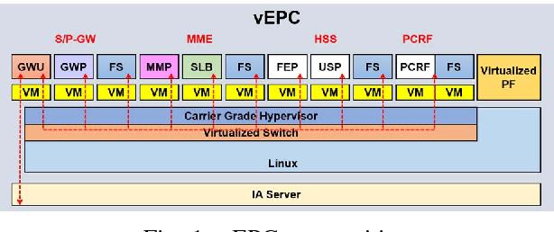 Figure 1 from OpenFlow-based virtual TAP using open vSwitch and DPDK