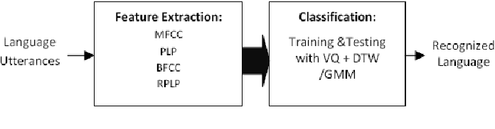 Figure 1 for Spoken Language Identification Using Hybrid Feature Extraction Methods