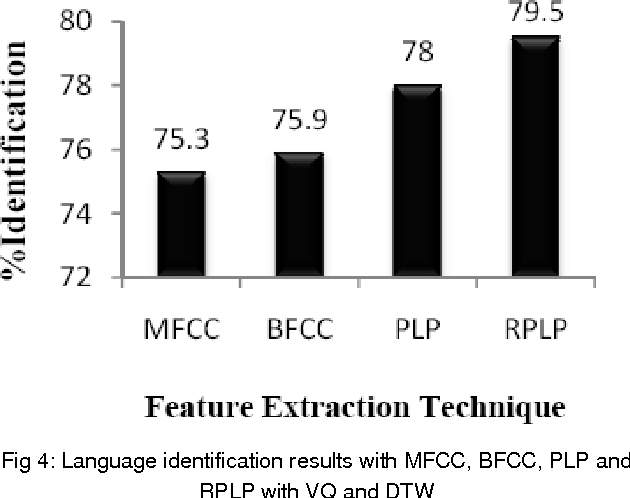 Figure 4 for Spoken Language Identification Using Hybrid Feature Extraction Methods