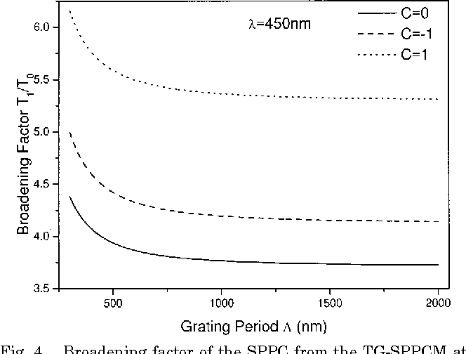 Fig. 4. Broadening factor of the SPPC from the TG-SPPCM at 450 nm versus the grating period. Solid, dashed, and dotted curves represent the chirp parameter C 5 0,21, 1, respectively. The SPPC's broaden for the three cases.