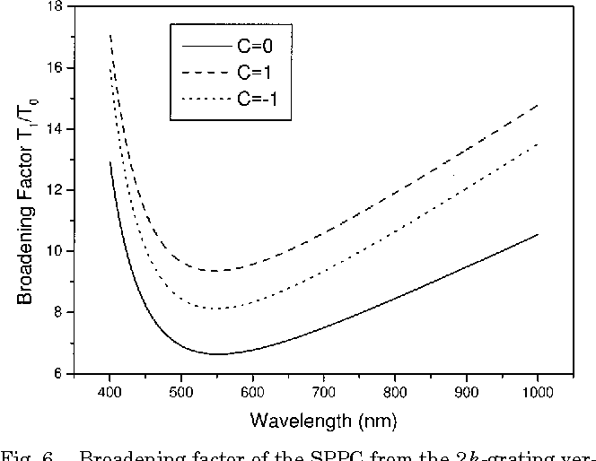 Fig. 6. Broadening factor of the SPPC from the 2k-grating versus the wavelength for three chirp parameters. The period of the 2k grating relates to the wavelength as L 5 l/2n0 .