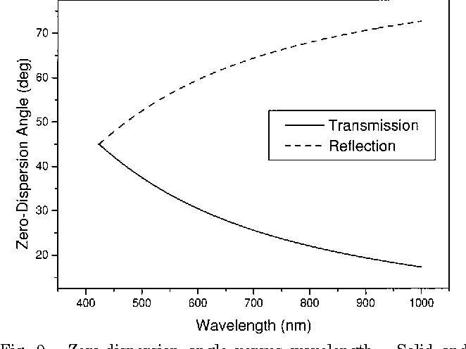 Fig. 9. Zero-dispersion angle versus wavelength. Solid and dashed curves represent the transmission grating and the reflection grating, respectively.