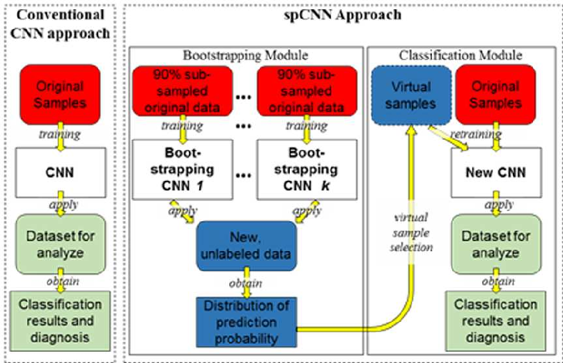 Figure 1 for Self-paced Convolutional Neural Network for Computer Aided Detection in Medical Imaging Analysis