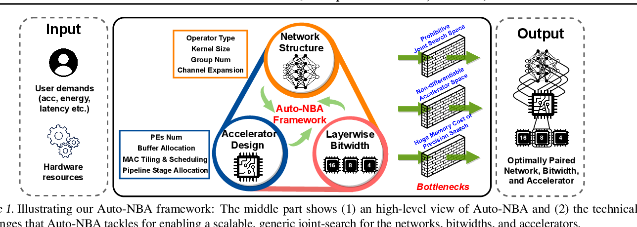 Figure 1 for Auto-NBA: Efficient and Effective Search Over the Joint Space of Networks, Bitwidths, and Accelerators