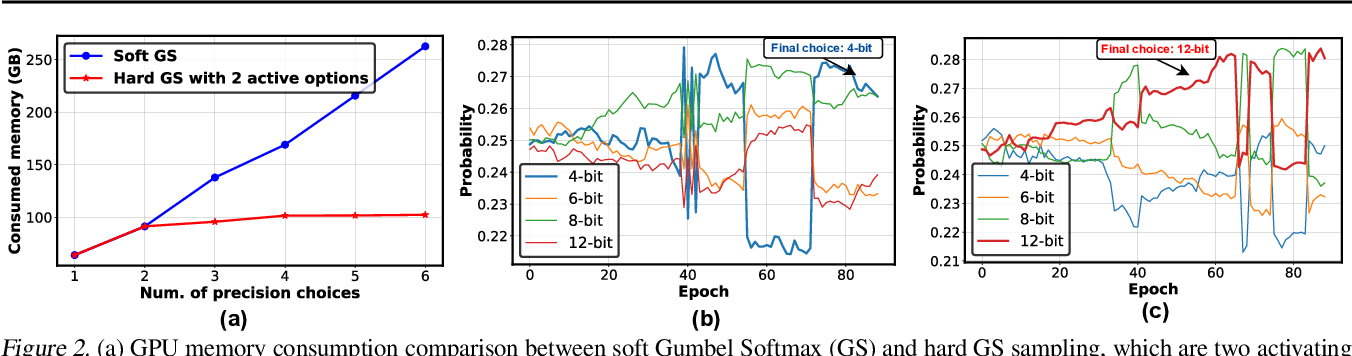 Figure 3 for Auto-NBA: Efficient and Effective Search Over the Joint Space of Networks, Bitwidths, and Accelerators