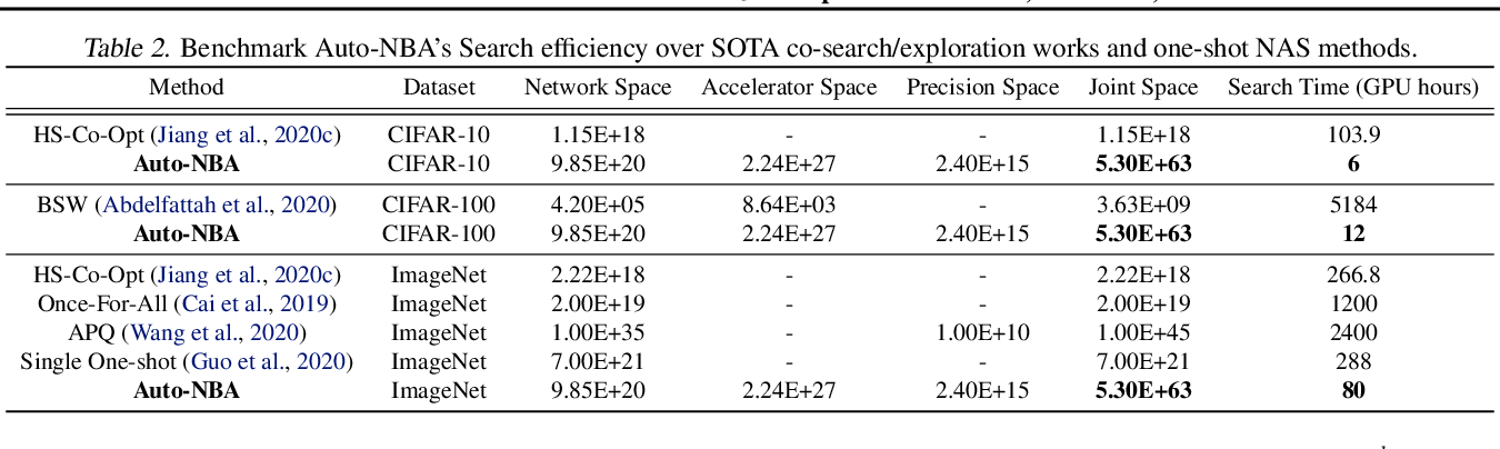 Figure 4 for Auto-NBA: Efficient and Effective Search Over the Joint Space of Networks, Bitwidths, and Accelerators