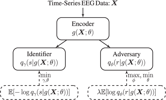 Figure 1 for Adversarial Deep Learning in EEG Biometrics