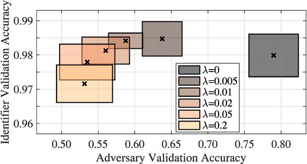 Figure 2 for Adversarial Deep Learning in EEG Biometrics