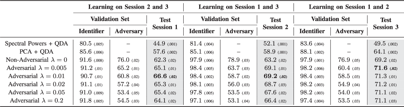 Figure 4 for Adversarial Deep Learning in EEG Biometrics