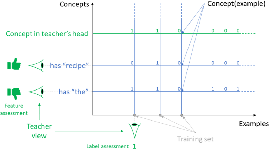 Figure 2 for Machine Teaching: A New Paradigm for Building Machine Learning Systems