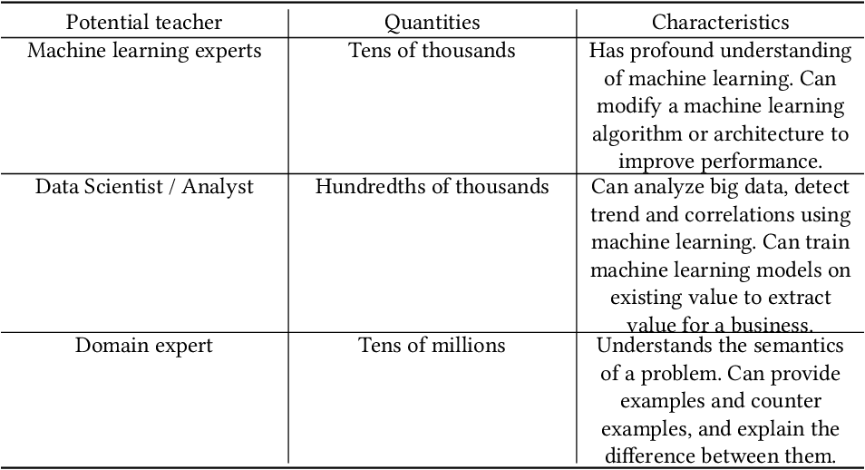 Figure 4 for Machine Teaching: A New Paradigm for Building Machine Learning Systems