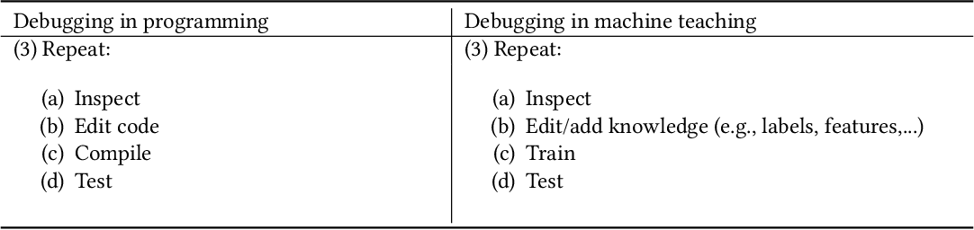 Figure 1 for Machine Teaching: A New Paradigm for Building Machine Learning Systems