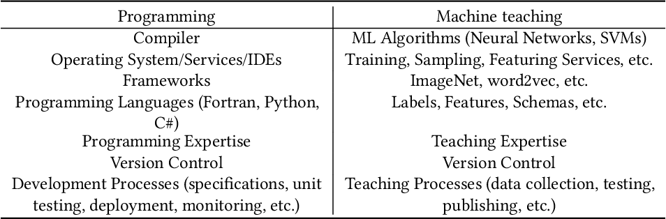 Figure 3 for Machine Teaching: A New Paradigm for Building Machine Learning Systems