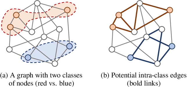Figure 1 for Unifying Graph Convolutional Neural Networks and Label Propagation