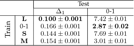 Figure 2 for The Lovász Hinge: A Novel Convex Surrogate for Submodular Losses