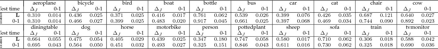 Figure 4 for The Lovász Hinge: A Novel Convex Surrogate for Submodular Losses