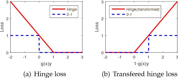 Figure 1 for The Lovász Hinge: A Novel Convex Surrogate for Submodular Losses