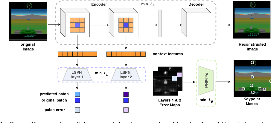 Figure 1 for Unsupervised Object Keypoint Learning using Local Spatial Predictability
