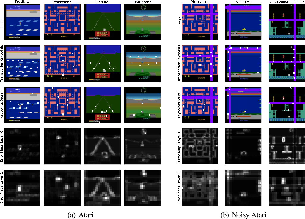 Figure 3 for Unsupervised Object Keypoint Learning using Local Spatial Predictability
