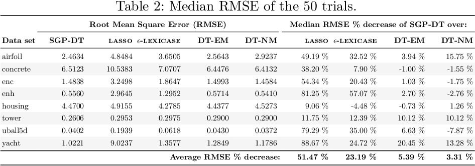 Figure 3 for SGP-DT: Semantic Genetic Programming Based on Dynamic Targets