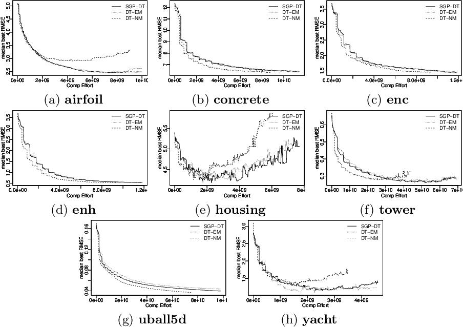 Figure 4 for SGP-DT: Semantic Genetic Programming Based on Dynamic Targets