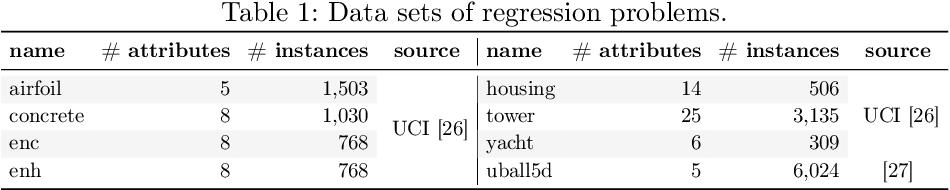 Figure 1 for SGP-DT: Semantic Genetic Programming Based on Dynamic Targets