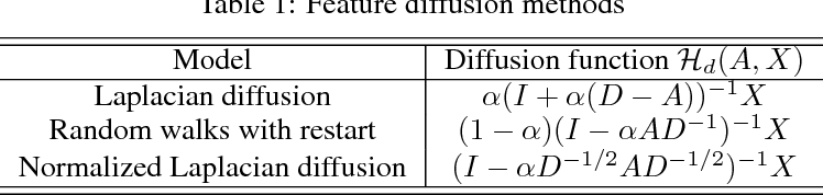 Figure 1 for Graph Diffusion-Embedding Networks