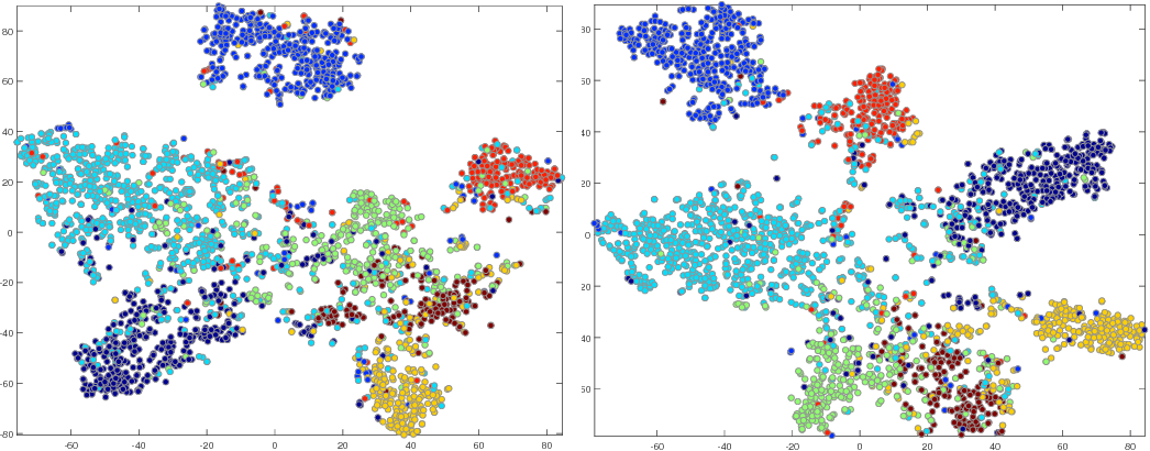 Figure 2 for Graph Diffusion-Embedding Networks