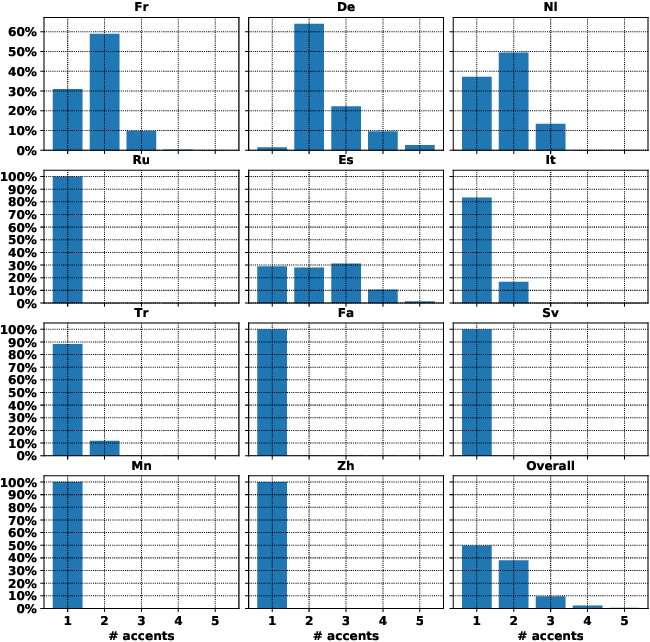 Figure 3 for CoVoST: A Diverse Multilingual Speech-To-Text Translation Corpus