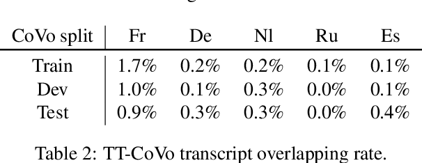 Figure 4 for CoVoST: A Diverse Multilingual Speech-To-Text Translation Corpus