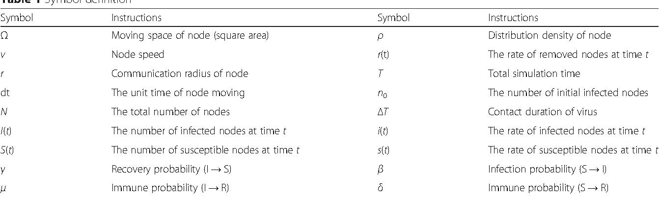 Influence Of Node Mobility On Virus Spreading Behaviors In Multi Hop