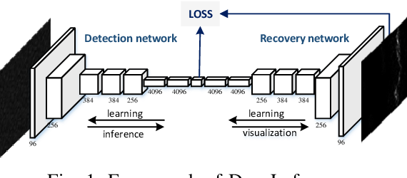 Figure 1 for DeepLofargram: A Deep Learning based Fluctuating Dim Frequency Line Detection and Recovery