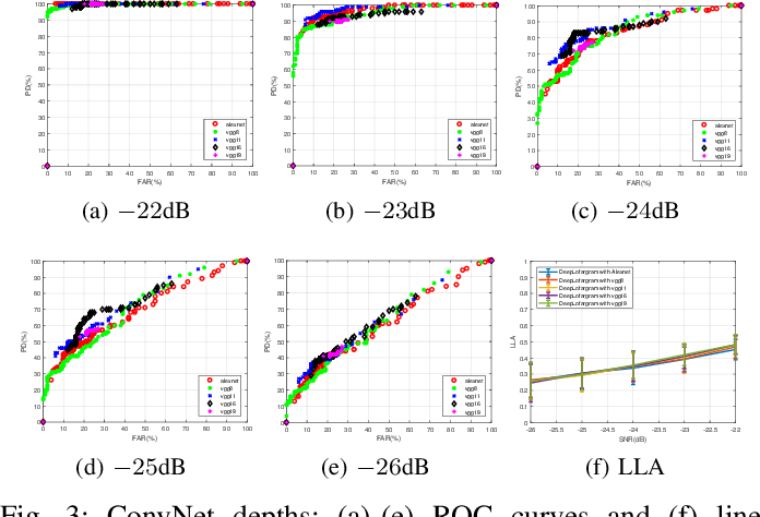 Figure 3 for DeepLofargram: A Deep Learning based Fluctuating Dim Frequency Line Detection and Recovery