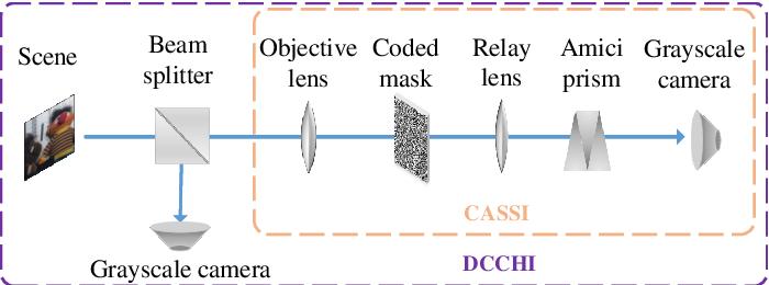 Figure 2 for Snapshot Hyperspectral Imaging Based on Weighted High-order Singular Value Regularization