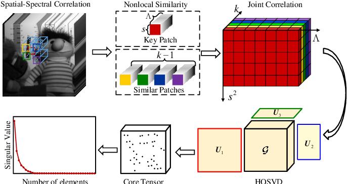Figure 3 for Snapshot Hyperspectral Imaging Based on Weighted High-order Singular Value Regularization