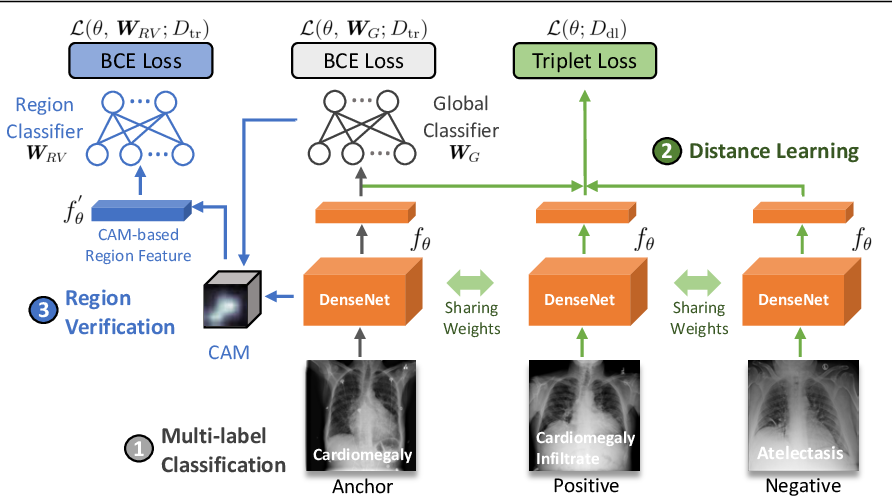 Figure 3 for Thoracic Disease Identification and Localization using Distance Learning and Region Verification