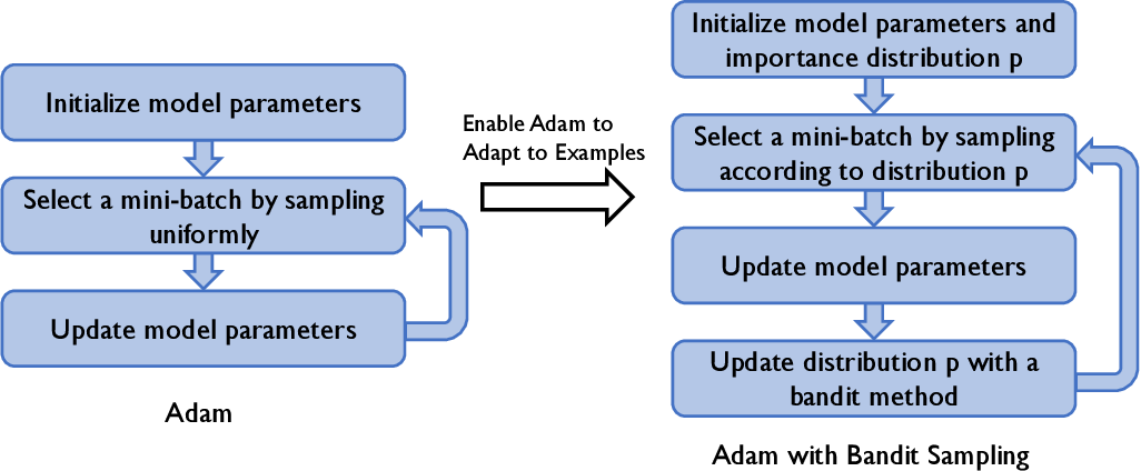 Figure 1 for Adam with Bandit Sampling for Deep Learning