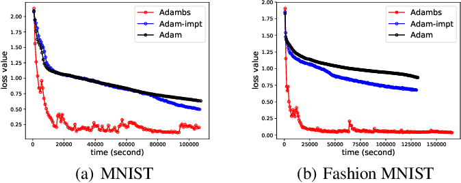 Figure 4 for Adam with Bandit Sampling for Deep Learning