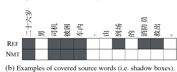 Figure 1 for Neural Machine Translation with Adequacy-Oriented Learning