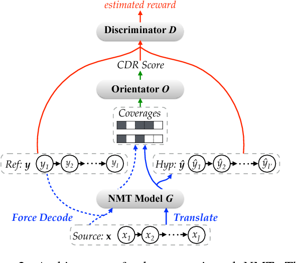 Figure 3 for Neural Machine Translation with Adequacy-Oriented Learning