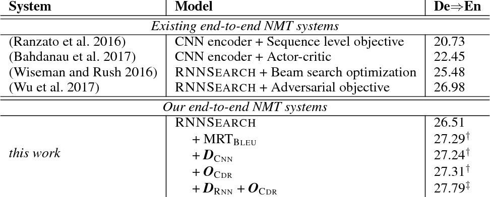 Figure 4 for Neural Machine Translation with Adequacy-Oriented Learning