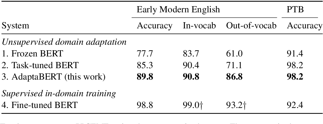 Figure 2 for Unsupervised Domain Adaptation of Contextualized Embeddings: A Case Study in Early Modern English