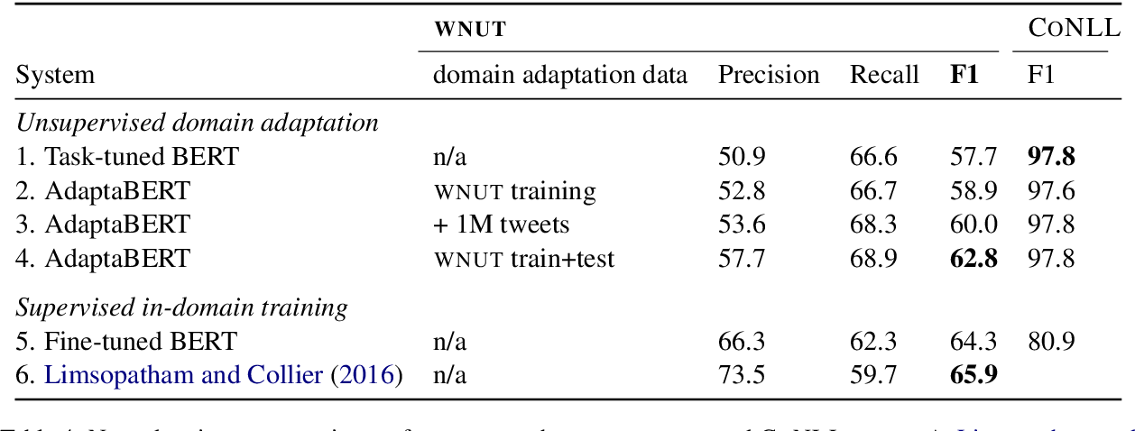 Figure 4 for Unsupervised Domain Adaptation of Contextualized Embeddings: A Case Study in Early Modern English