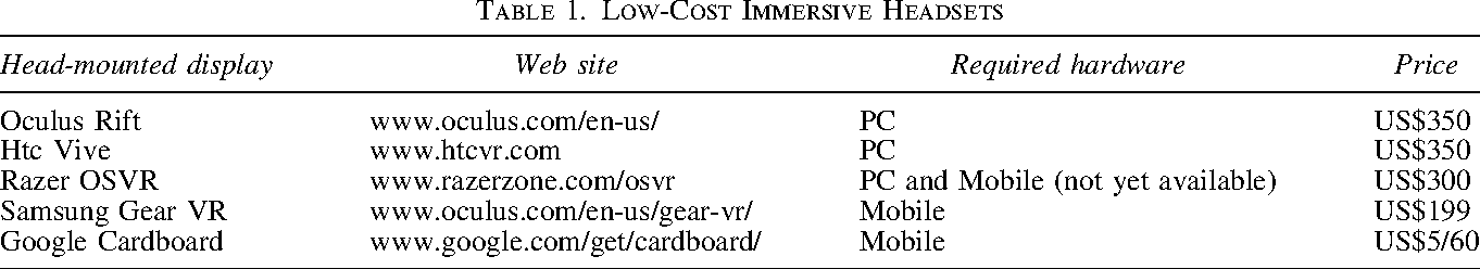 Table 1. Low-Cost Immersive Headsets