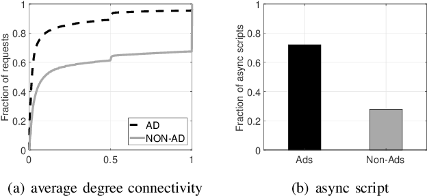 Figure 3 for AdGraph: A Machine Learning Approach to Automatic and Effective Adblocking