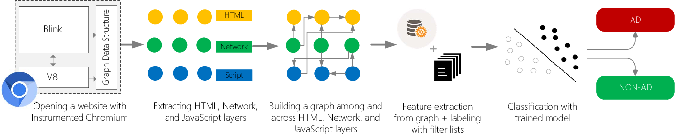 Figure 1 for AdGraph: A Machine Learning Approach to Automatic and Effective Adblocking