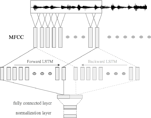 Figure 3 for Centroid-based deep metric learning for speaker recognition