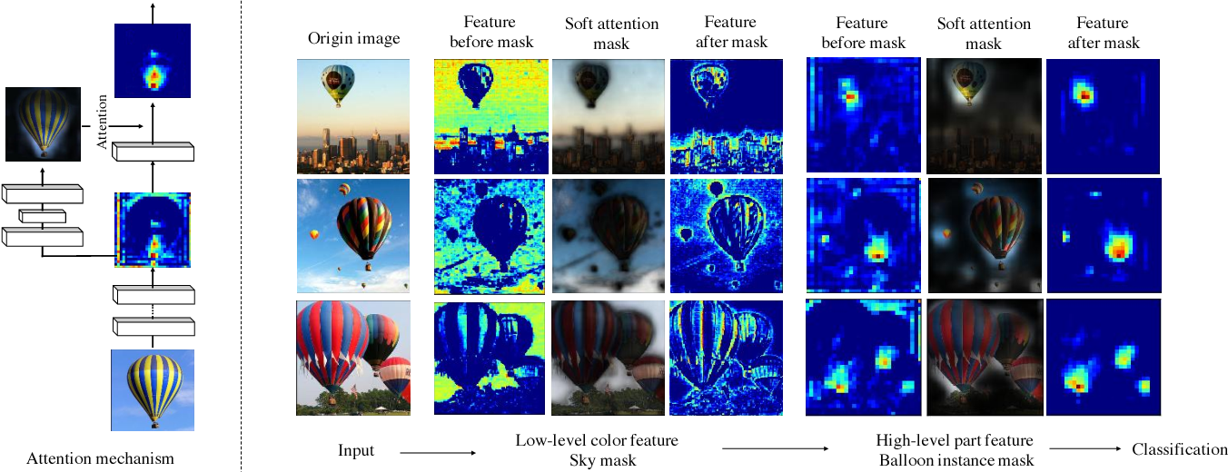 Figure 1 for Residual Attention Network for Image Classification